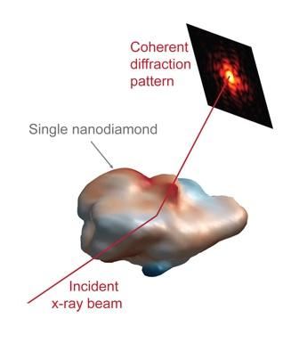 Turning up the heat for perfect (nano)diamonds
