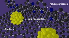 Nano Technology for Hydrogen Production