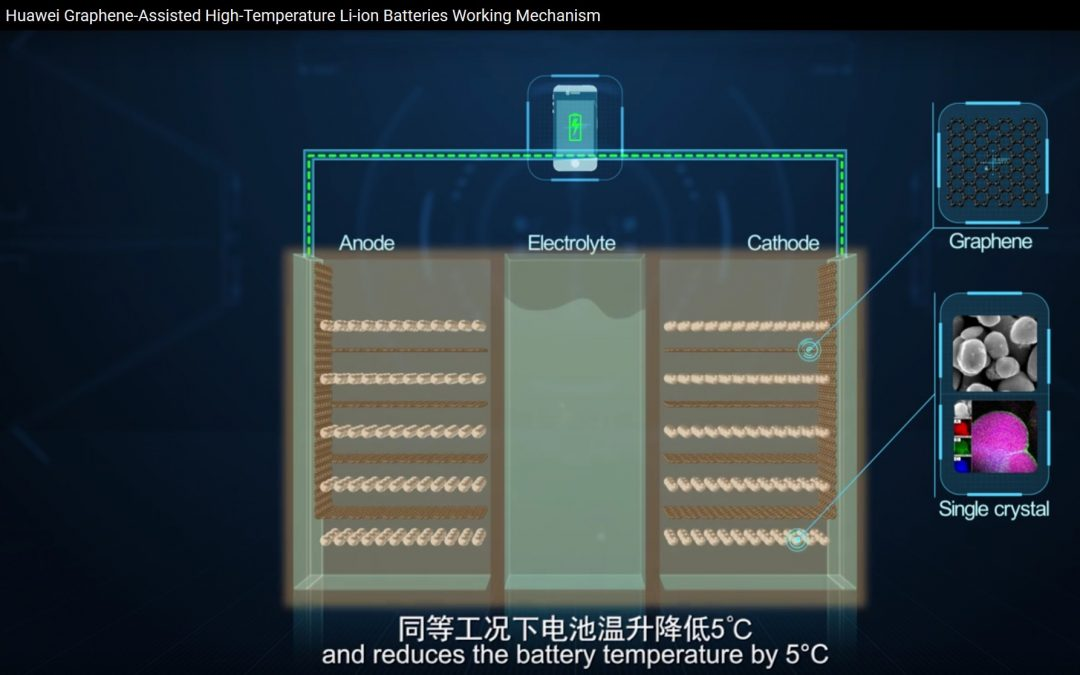 Huawei Achieves Major Breakthrough in Graphene-Assisted High Temperature Li-ion Batteries