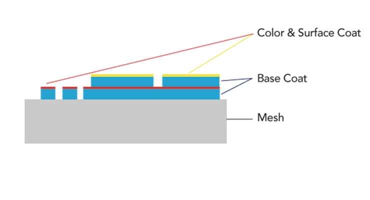Haptic Coatings:  A New and Selective 3D Coating Technology