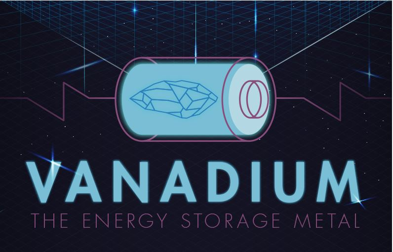 Vanadium: The Energy Storage Metal