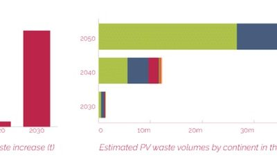 Opportunities of solar panel recycling