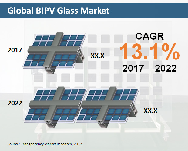 Global BIPV Glass Market Expanding at a CAGR of 13.1% in 2017-2022