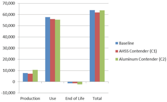 Lightweighting with Advanced High-Strength Steel Produces Lower Greenhouse Gas Emissions than Lightweighting with Aluminum